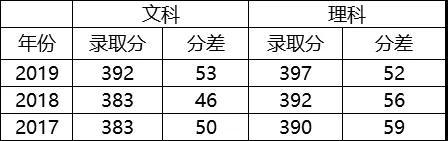 上海财经大学江苏省录取分数线,江苏学生考上上海财经得考多少分?