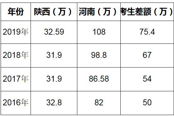 """河南学生可以去陕西参加高考:加入""""西安升学计划"""""""