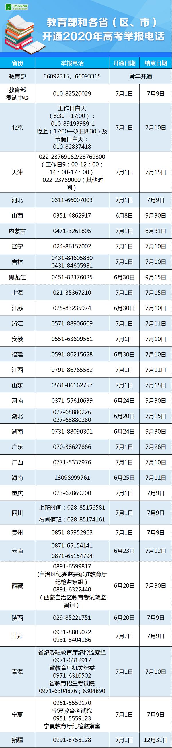 2020年教育部公布各省份高考举报电话详情,34个省市均有!