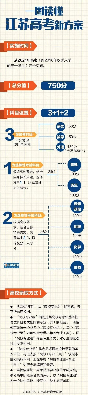 江苏新高考方案3+1+2模式解读,江苏新高考总分设置多少?