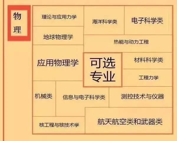 江苏新高考3+1+2模式分析,江苏3+1+2怎么选科、选专业?