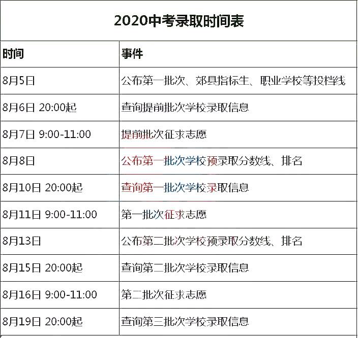 南京2020年中考招生日程安排,中考投档线和录取分数线有什么不同?