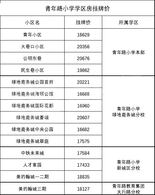 徐州市8所热门小学学区房房价对比,现在徐州小学学区房价格是多少?
