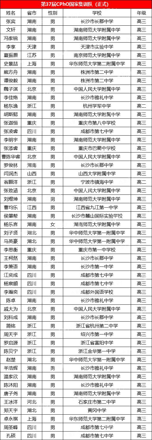 刚刚,全国中学生第37届物理竞赛决赛国家队集训名单发布!