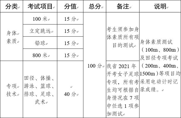云南2021年普通高校招生体育统考专业考试项目及计分方法
