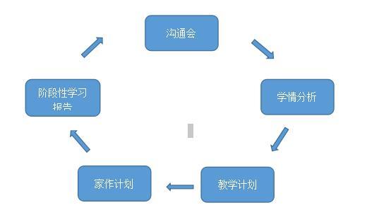 秦学教育伊顿名师1V4产品教学模式及特色介绍