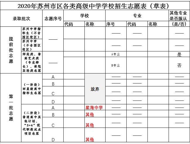 2021年苏州园区中考一模签约分数线、分数段及高中录取人数预测