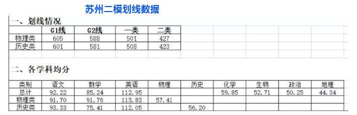 2021年南京三模划线 江苏省南京市高三第三次模拟考试分数线出炉