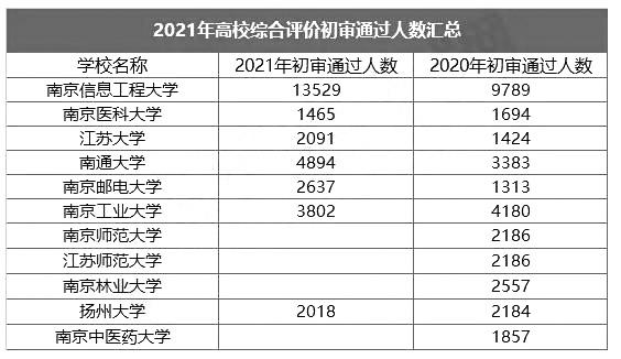 江苏省2021年高校较新综合评价初审名单公布,看看各校情况怎么样?