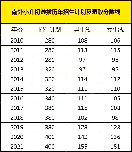 南京外國語學校2021年小升初錄取分數線是多少?