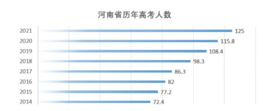洛阳学生怎么去西安高考?陕西高考比河南高考有哪些优势?