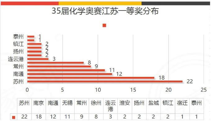 2021年第35届化学奥林匹克竞赛江苏区一等奖获奖情况